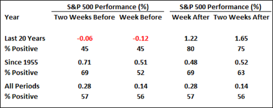 S&P performance table