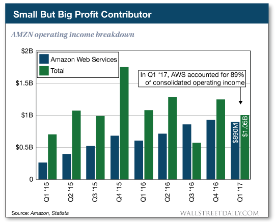 AMZN operating income breakdown