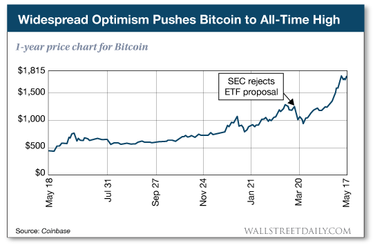 1-year price chart for Bitcoin