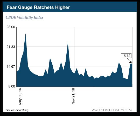 CBOE Volatility Index