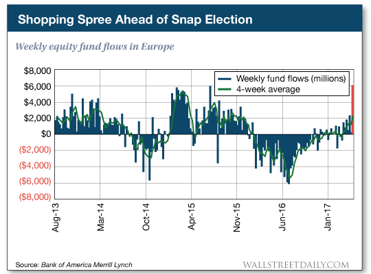 Weekly equity fund flows in Europe
