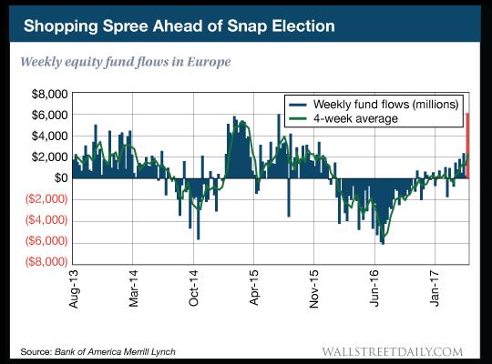 Weekly equity fund flows in Europe