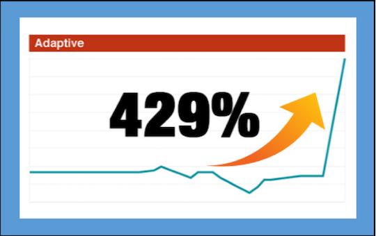 Adaptive up 429%