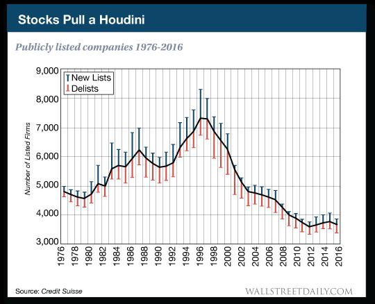 Stocks pull a houdini