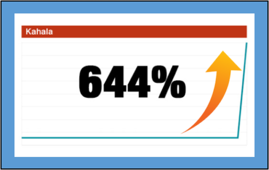 Kahala up 644%