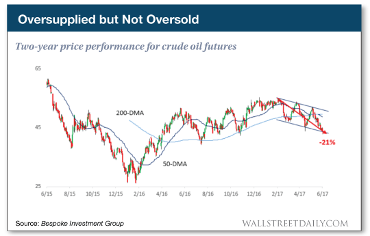 Oversupplied but not oversold