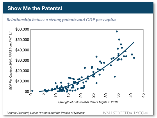 Show me the patents