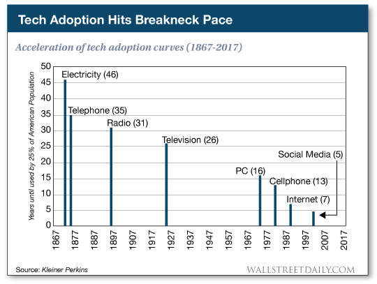 acceleration of tech adoption curves