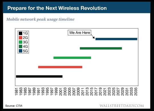 Prepare for the next wireless revolution