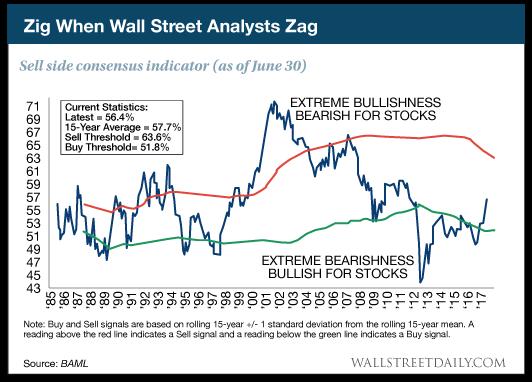 Zig When Wall Street Analysts Zag