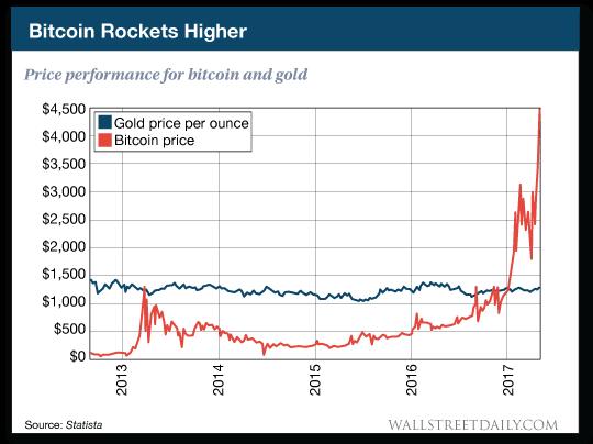 chart: Bitcoin Rockets Higher