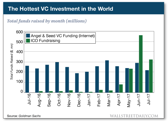 chart: The Hottest VC Investment in the World
