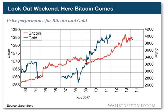 chart: Look Out Weekend, Here Bitcoin Comes