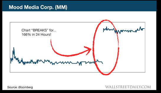 chart: Mood Media Corp.