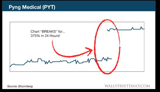 chart: Pyng Medical