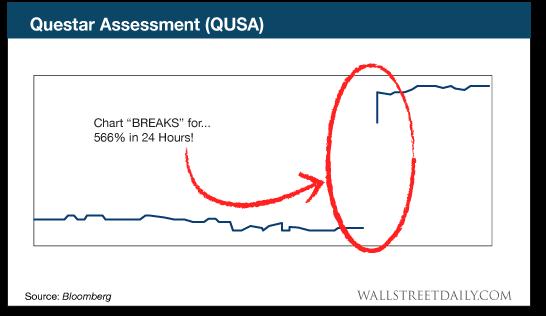 chart: qusa