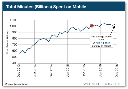 chart: Total Minutes (billions) spent on mobile
