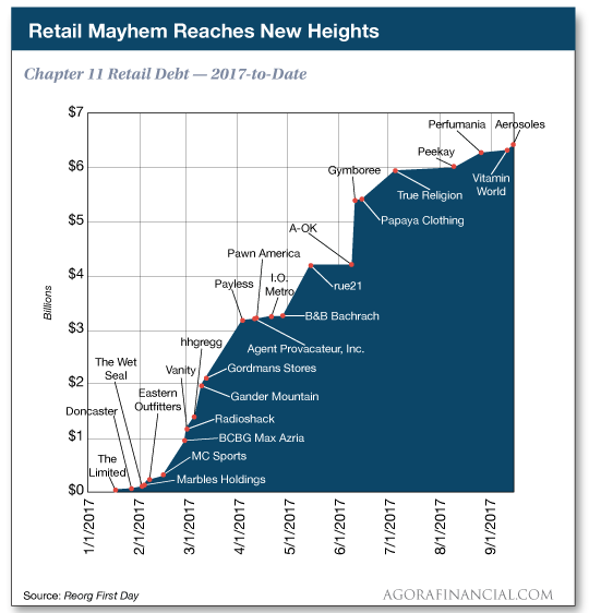 chart: retail mayhem reaches new highs
