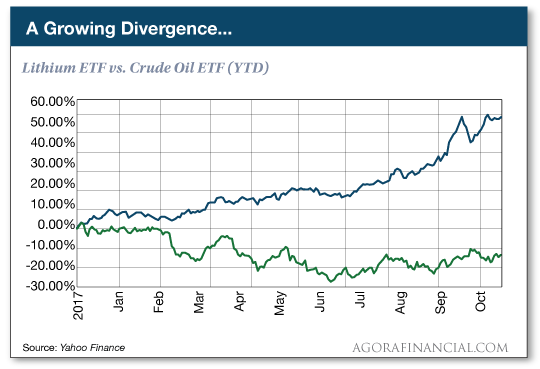 chart: A Growing Divergence