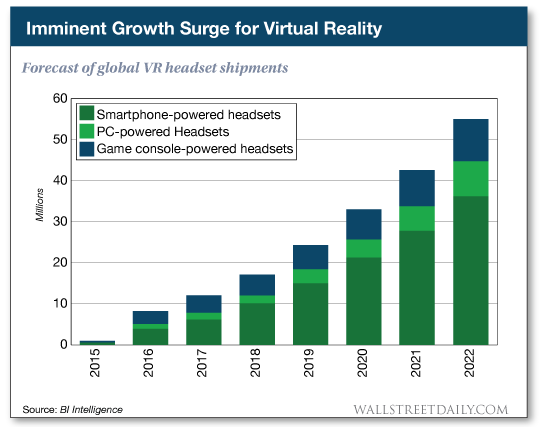 chart: Imminent Growth Surge for Virtual Reality