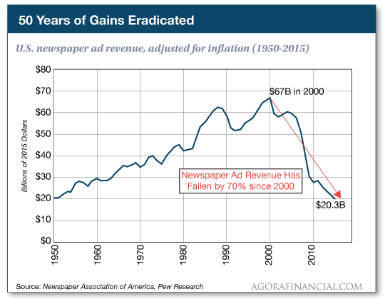 chart; 50 years of gains eradicated