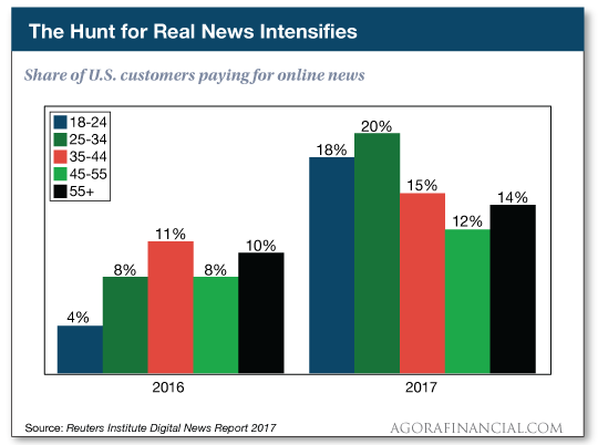 chart: hunt for real news intensifies