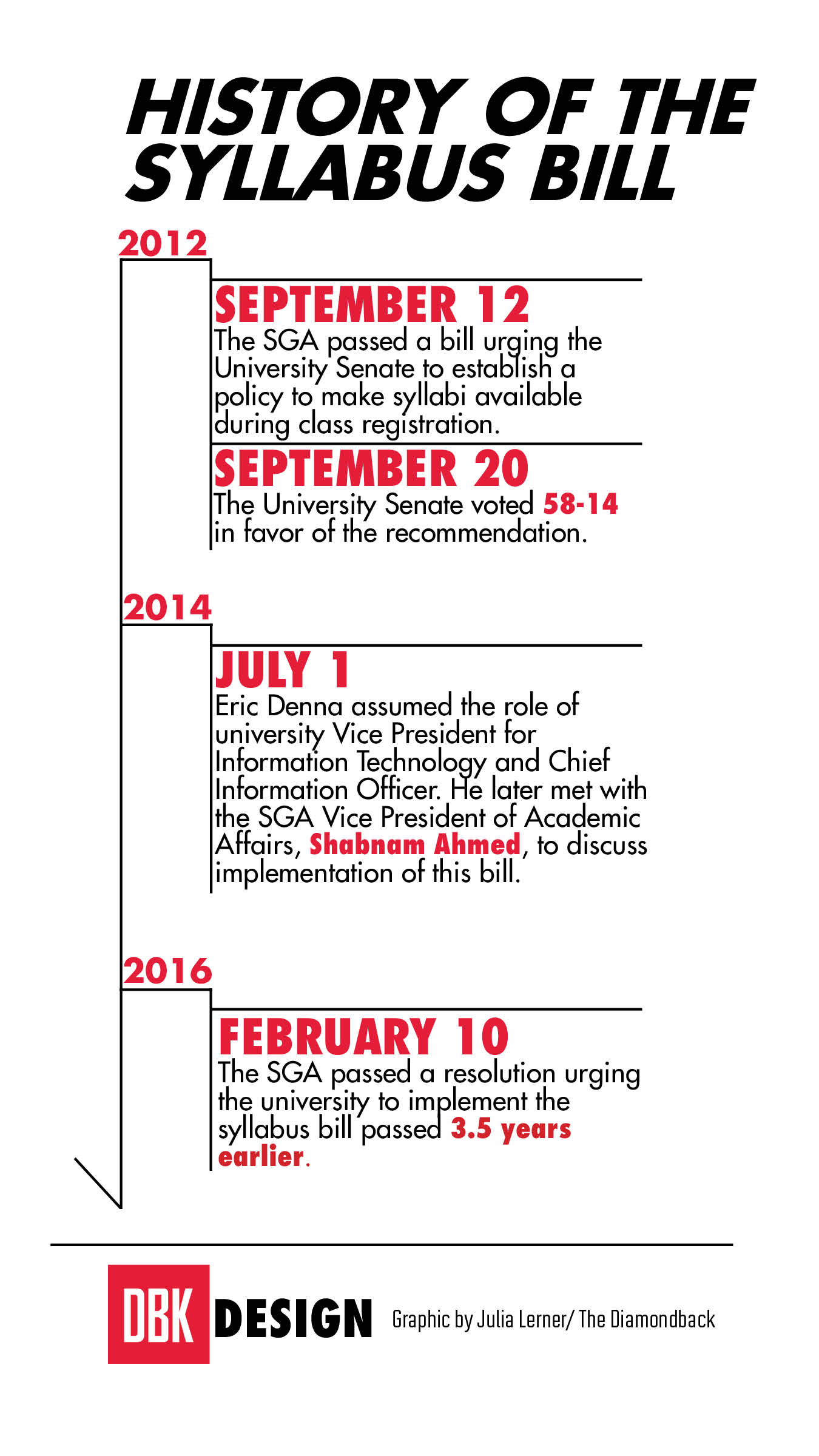 SGA passes resolution to revive 2012 syllabus bill - The Diamondback