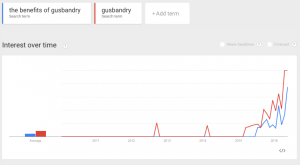 """Searches for the term """"gusbandry"""" rocketed after the premier of the show."""