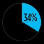 lede_demographics_VehicleTheft_wwstaff_4233