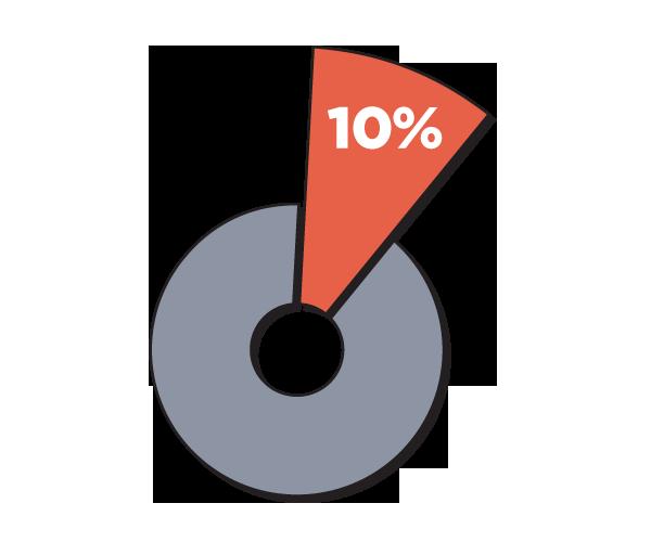 Page7_10 Percent_WorldChart__4241