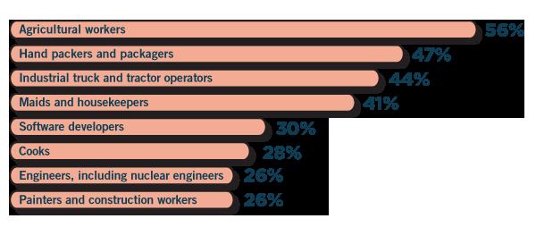 Page7_Charts_Job-Page7_ImmigrantLabor_Careers__4241