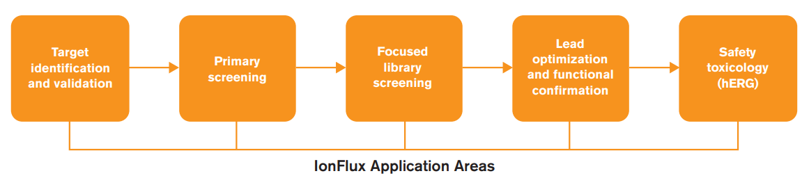 ionflux application areas