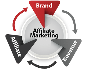 Image result for working as a An Affiliate Marketer