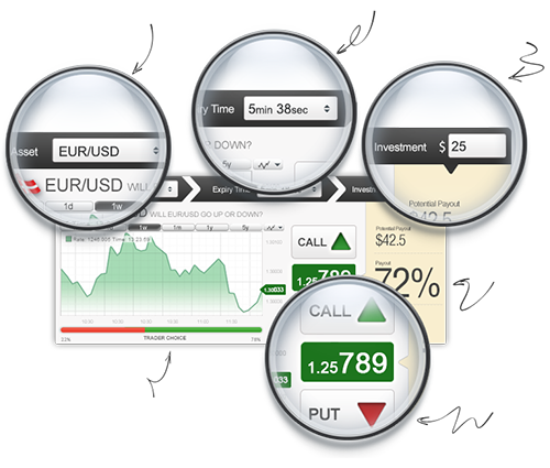 Can you make a lot of money trading binary options