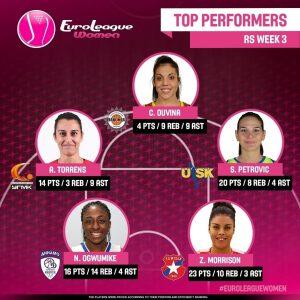 15043837_1109453009174086_628246238143184896_n.jpg (#EuroLeagueWomen Week 3 Top Performers: @maricris106 (20 PER), @albatorrensofici…)