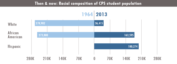 Sources: Chicago Public Schools Racial Ethnic Surveys and Stats and Facts