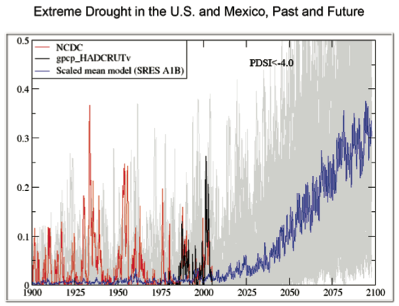 In addition to producing more extreme precipitation events, climate change is expected to prolong droughts in the Midwest.