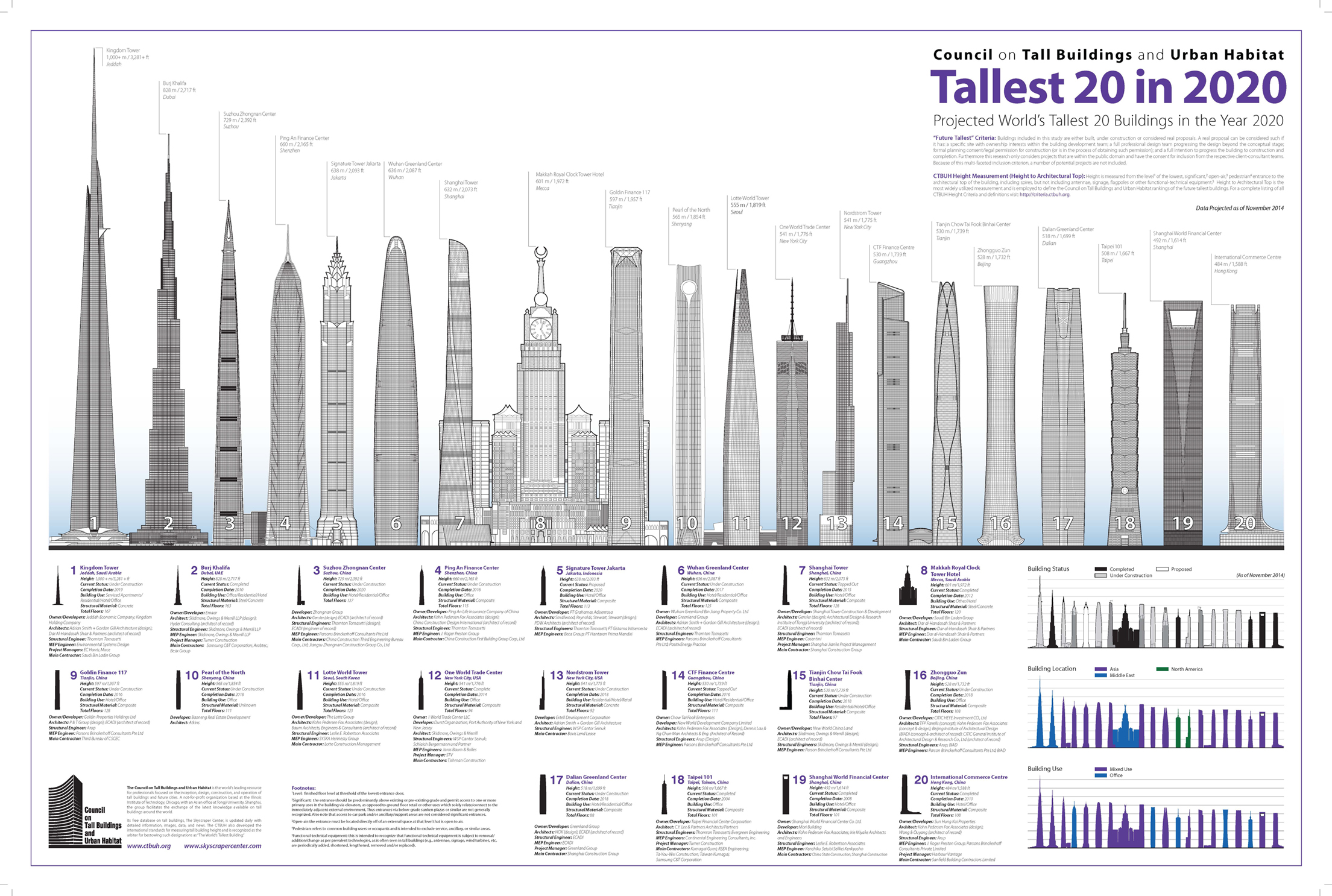 For context, here's a diagram of the predicted world's 20 tallest buildings in the year 2014. Click to enlarge. (Courtesy of the Council on Tall Buildings and Urban Habitat)