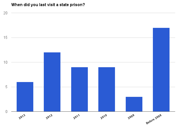 (Responses to the WBEZ state prison survey by Illinois House district.*)