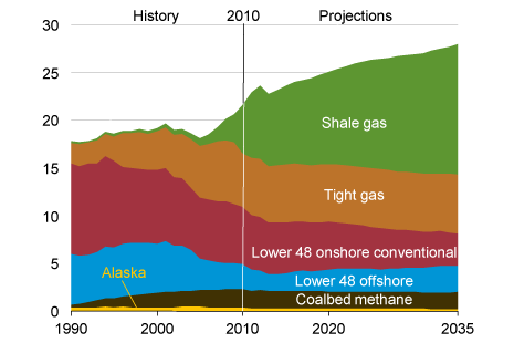 The natural gas supply, according to U.S. EIA's Annual Energy Outlook 2012, in trillions of cubic feet per year, projected to 2035. Unconventional gas plays a significant and growing role. (U.S. Energy Information Administration)
