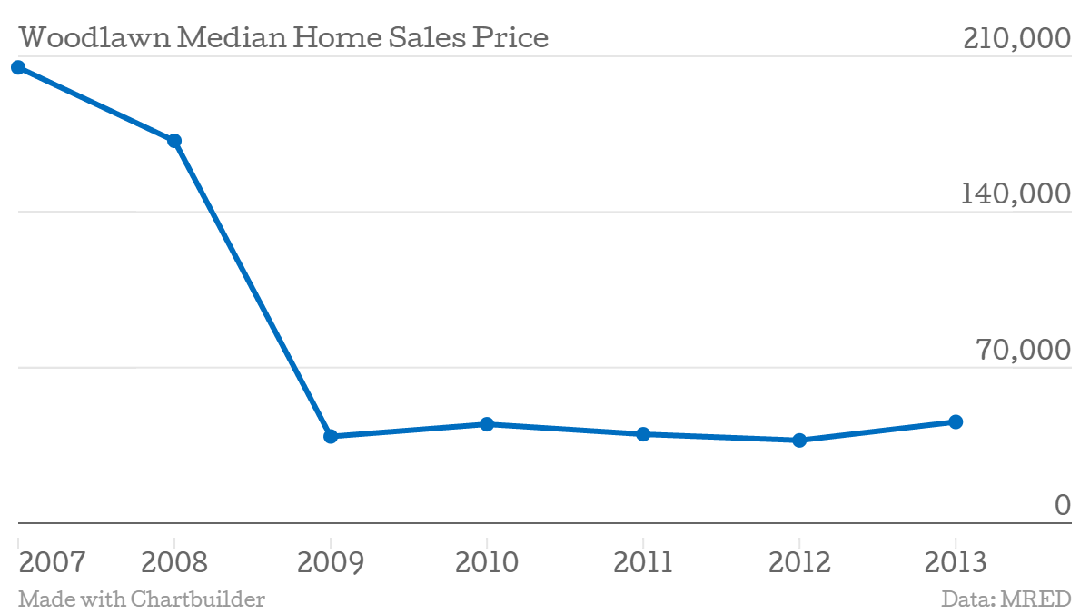 Home sales prices in Woodlawn fell dramatically during the housing crisis, and now developers are buying up the affordable real estate.