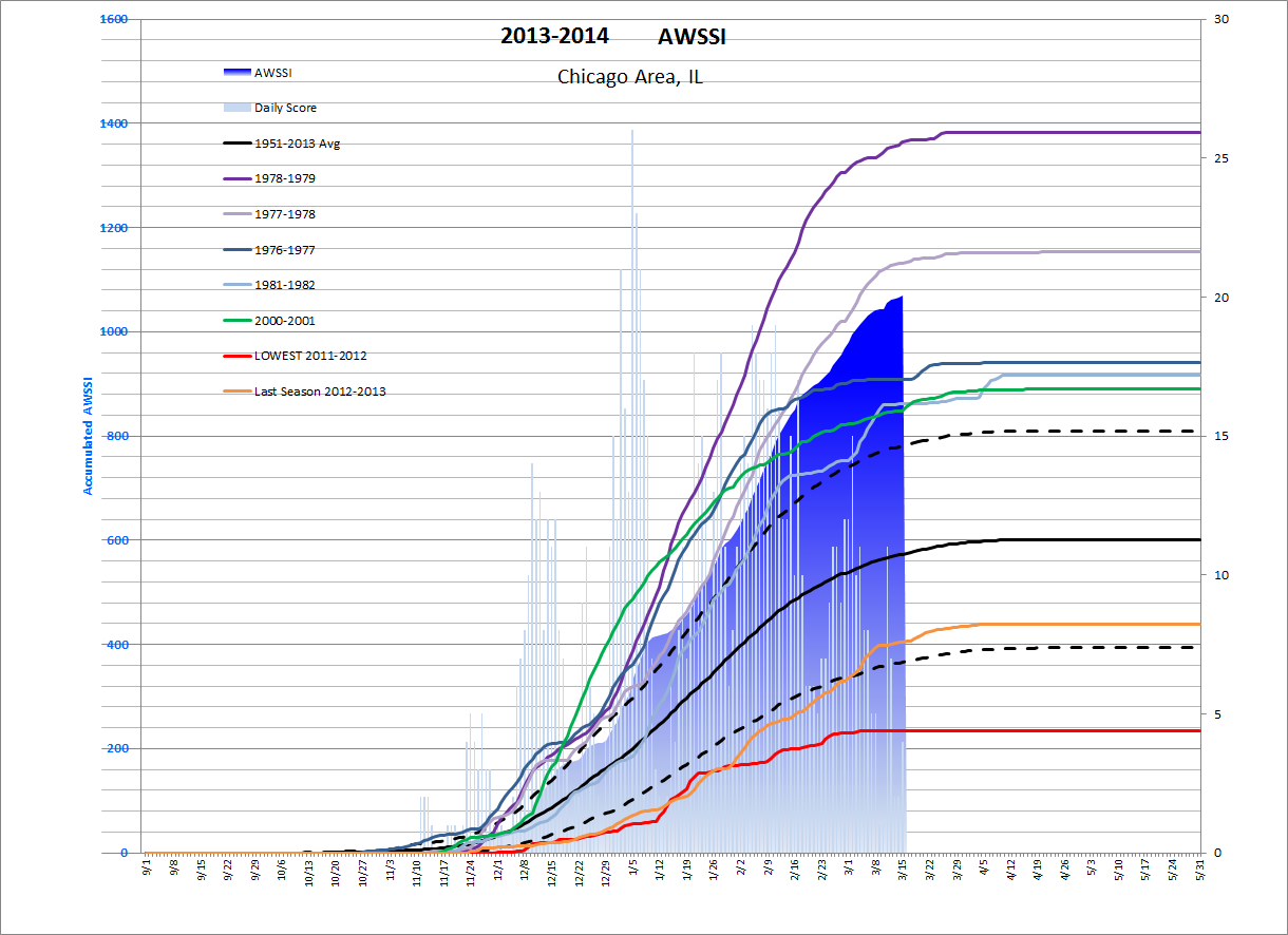 Click to enlarge! This chart shows the five highest-ranking and five lowest-ranking winter seasons according to the Accumulated Winter Season Severity Index. The 2013-2014 season is indicated by the blue, filled-in section and is current through March 17, 2014. The black line represents the average compiled from the beginning of the 1950-1951 winter season. Data provided by NOAA's Barbara Mayes Boustead.