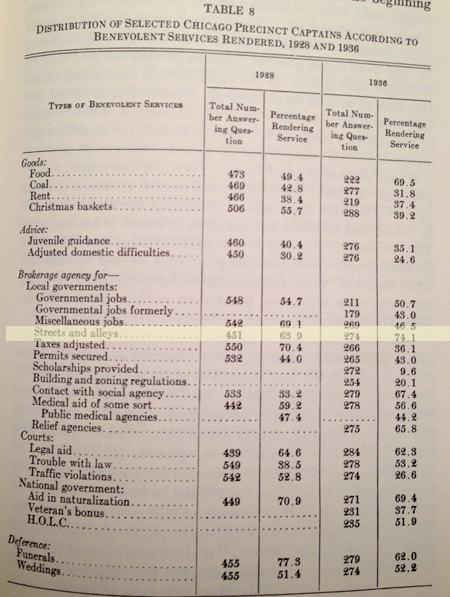 A survey, published in the 1937 study by Harold Gosnell titled Machine Politics: Chicago Model: outlined services rendered by captains from 1928-1936.