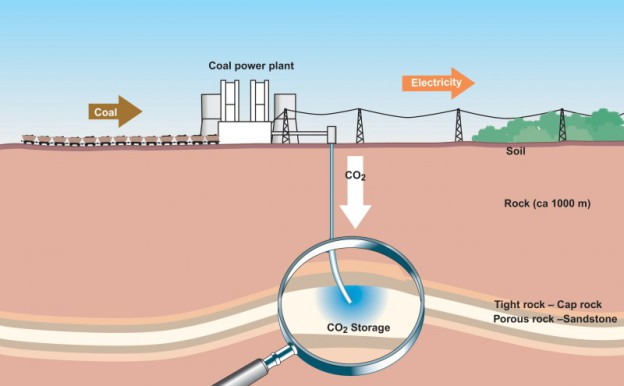 Many carbon-capture-and-sequestration, or CCS schemes aim to intercept carbon emissions and store them underground. (Vattenfall)
