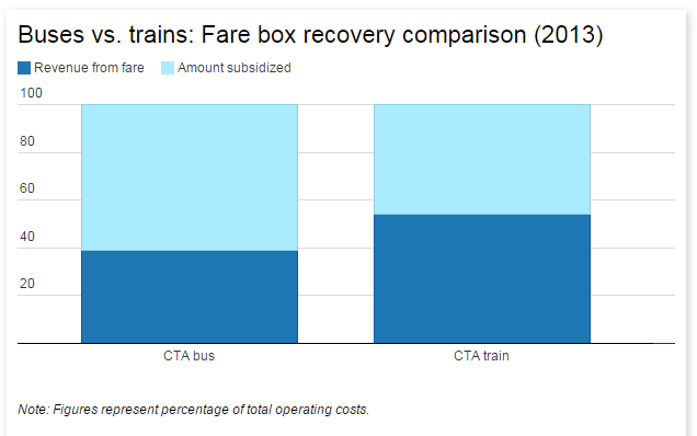 Fare Game: When do CTA Buses Break Even? | WBEZ