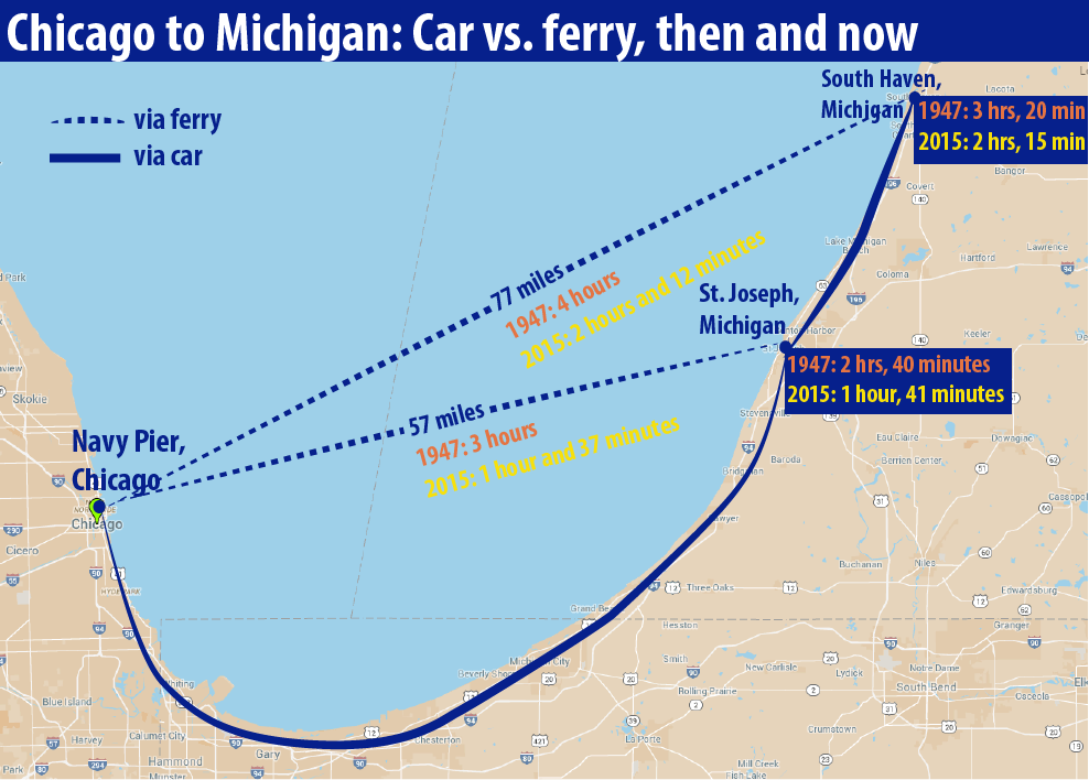 This map depicts 1947 and 2015 travel times from Chicago to St. Joseph and South Haven, Michigan, via ferry and car travel. For details on data and sources, click on image.