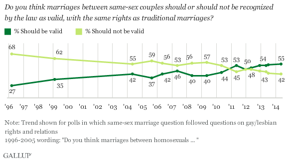 Gallup's May 2014 survey found support for same-sex marriage at a new high: 55 percent. Gallup