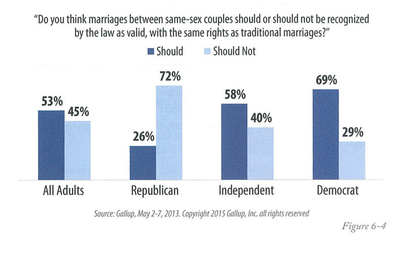Gallup survey showing support of same-sex marriage by party in 2013. Gallup/2016 And Beyond