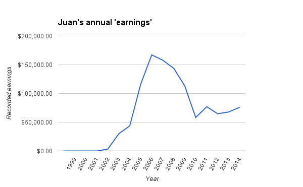Juan, a drug addict from Puerto Rico, arrived in Chicago in 2003. That same year, earnings associated with his Social Security Number rose dramatically.