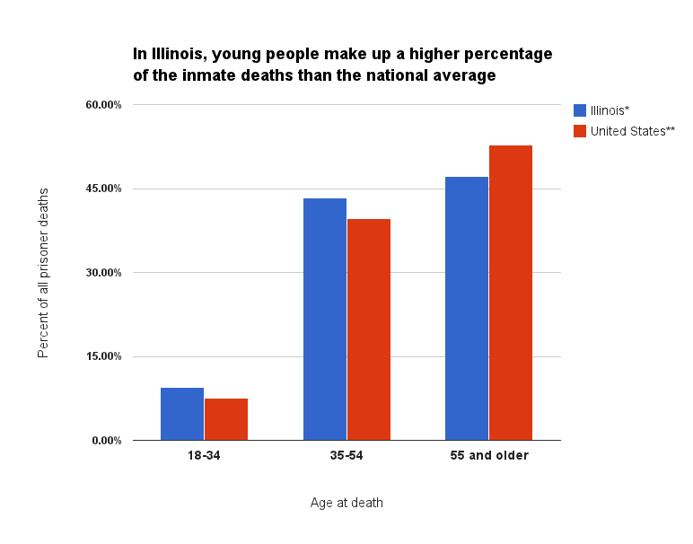 "*Source: WBEZ review of Illinois state prison death records for 2011 and 2012. **Source: Bureau of Justice Statistics report on mortality in local jails and state prisons, 2011. According to IDOC spokesman Tom Shaer: ""The 'young people' entering IDOC custody have a percentage of Hepatitis C, HIV and other serious health issues dramatically higher than the 'national average' and many inmates with serious health issues had not received regular health care (or any at all) before entering IDOC."""